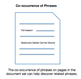Co-occurrence of phrases